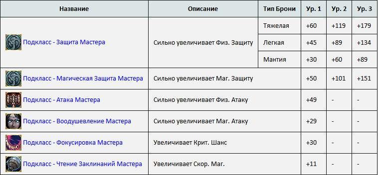 Сертификация умений в god сертификация дизельного топлива по российским стандартам
